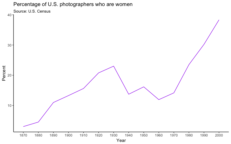 women photographers in the U.S. Census